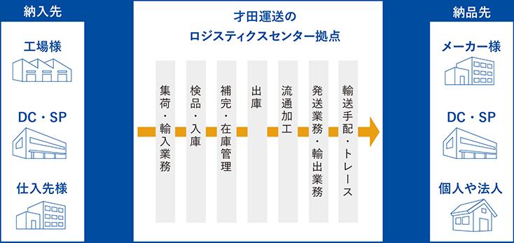 才田運送の事業領域